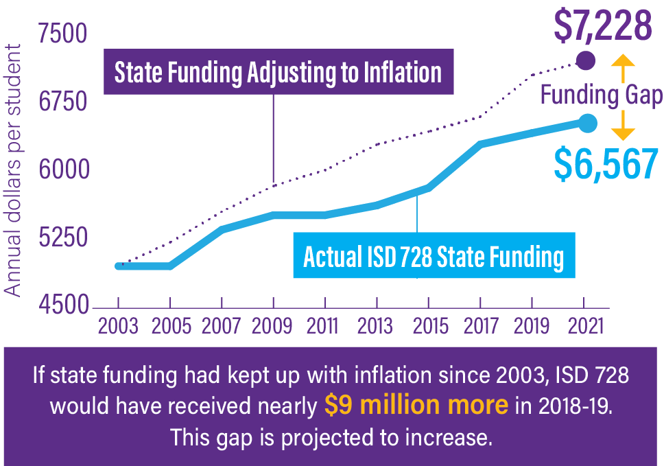state funding chart