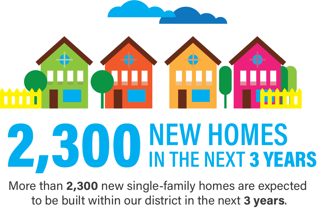 2300 new homes
