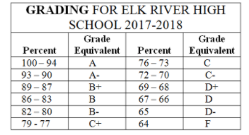 ERHS Grading Table