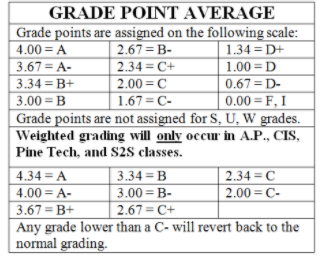 ERHS Grading Table 2